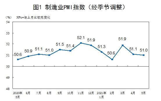 国家统计局5月PMI为51.0%我国经济总体继续平稳扩张