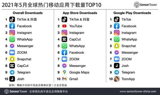 抖音及其海外版TikTok蝉联5月全球移动应用(非游戏)下载榜冠军