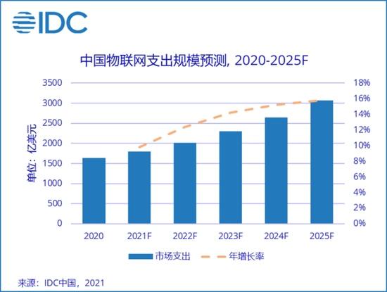 IDC预测2025年中国物联网市场规模将成为全球第一